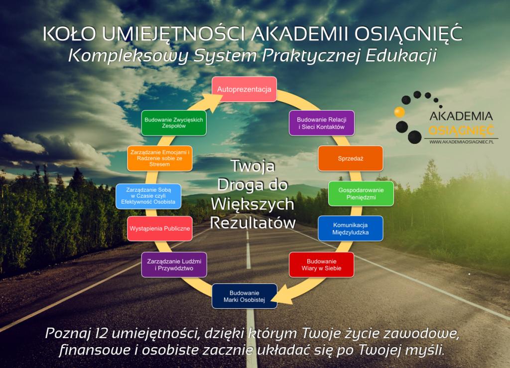 Kompleksowy Program Praktycznej Edukacji Akademii Osiągnięć